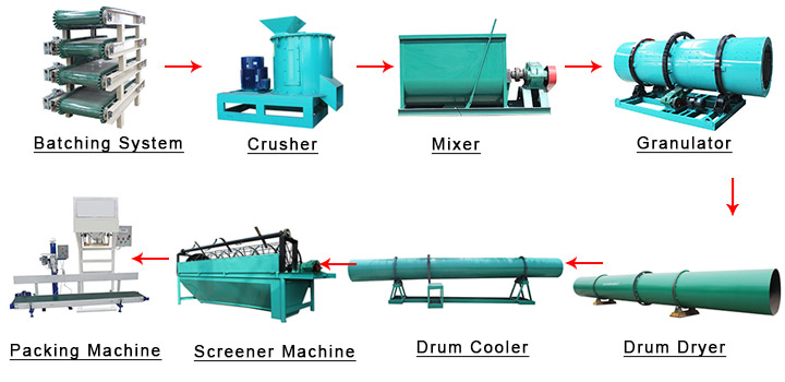 The development of npk manufacturing process equipment is inseparable from the development of science and technology