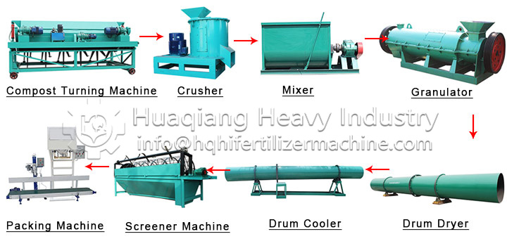 Price of organic fertilizer equipment production line